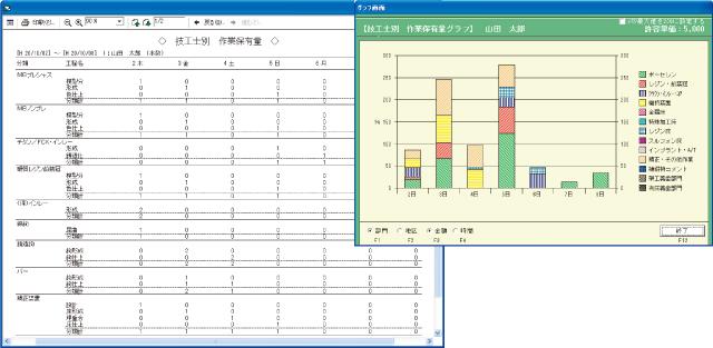 技工士の作業保有量はグラフ表示で業務状況を把握